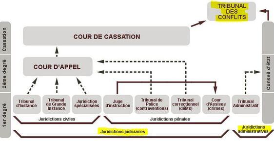 Les compétences du juge judiciaire et du juge administratif