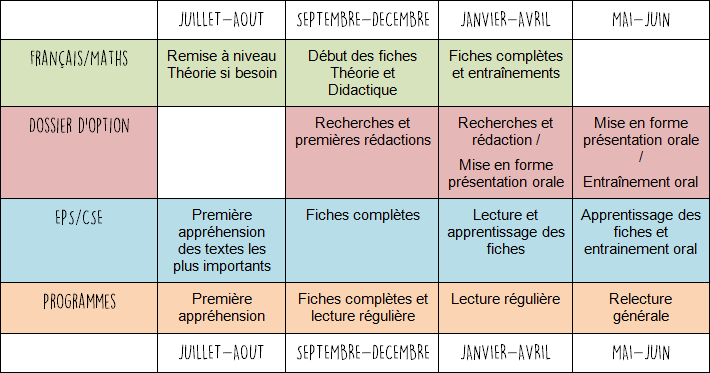 exemple planning revision crpe