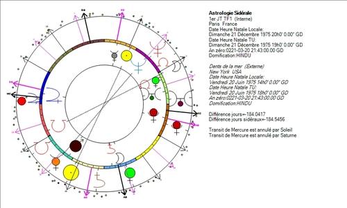 Hanouna, Pernault, Pujadas, succès astro-logiques
