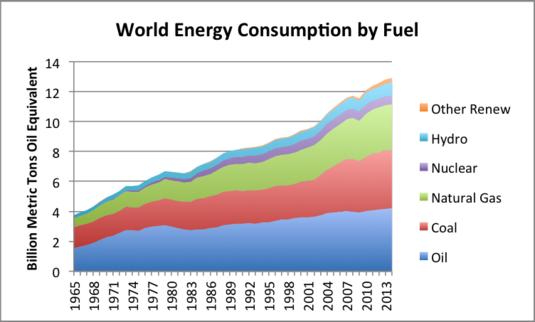 La consommation mondiale d'énergie d'une partie du monde