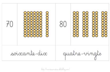 Cartes sur les nombres de 1 à 99