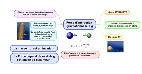 1 La force d'attraction gravitationnelle