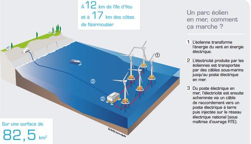 Parc éolien en mer Yeu–Noirmoutier : un débat public pour ne rien rater.