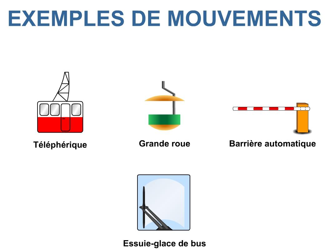 Mouvement ? trajectoire et vitesse à la fois ! - Sciences ...
