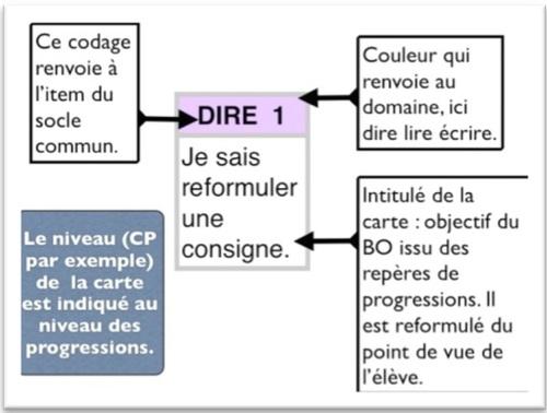 Codage des cartes d'apprentissage par rapport au socle