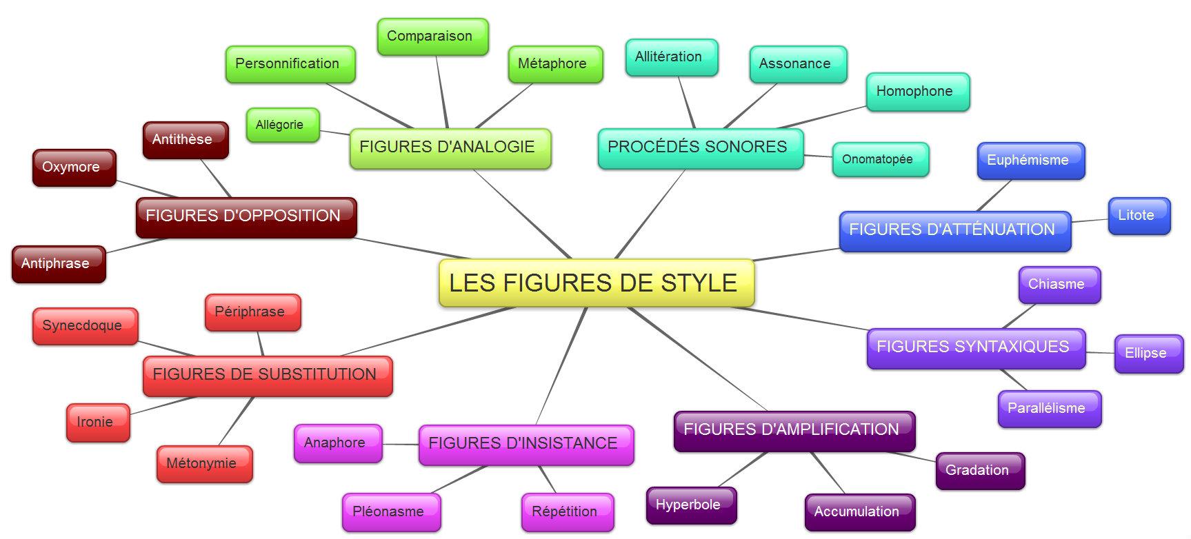 Les Figures De Styles Zoubir Yahiaoui