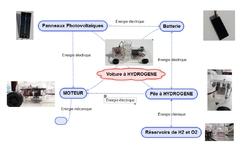 Voiture à hydrogène