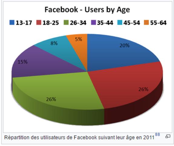 Petit Facebook deviendra grand ...
