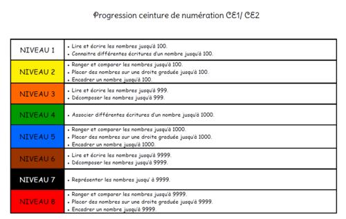 Ceinture de numération : CE1/CE2