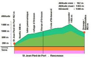 1ère étape : Saint Jean pied de Port à Roncevaux