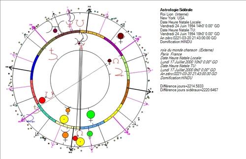 La royauté, domaine de Neptune