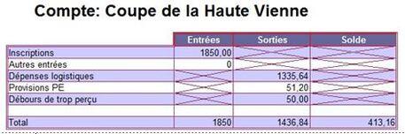 Compta Coupe de la Haute Vienne
