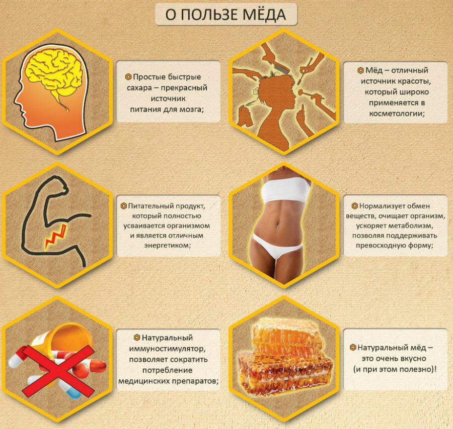 Натуральный мед при диабете