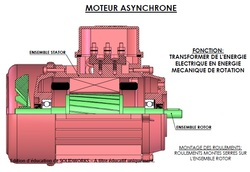 10 planche moteur asynchrone