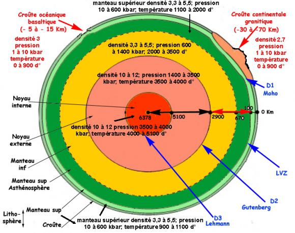 La structure de notre Terre.