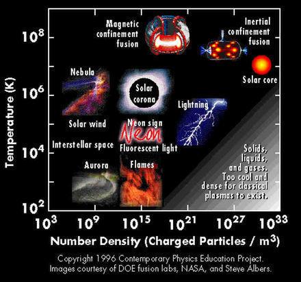 ⇒Connaître le plasma, connaître 99,999% de l'Univers.