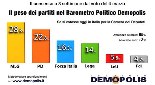 Les élections législatives en Italie du 4 mars 2018