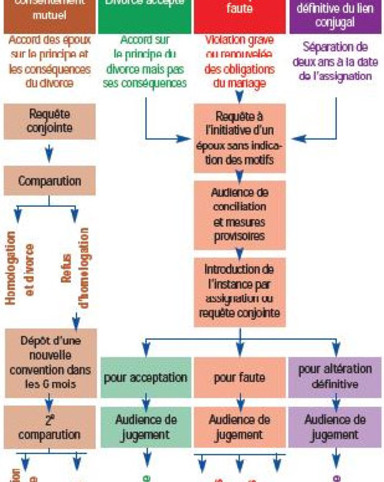 http://data.fain-avocats.fr/2010/05/procedures-divorce.jpg
