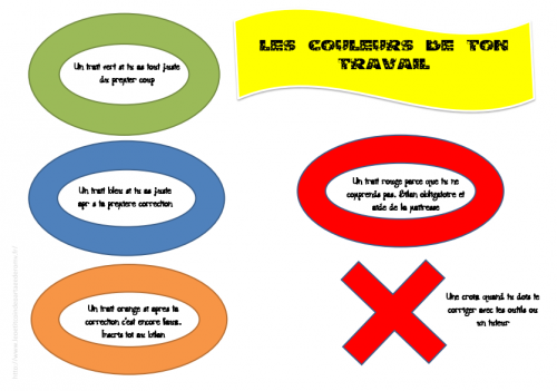 plan de travail : affichage bilan version modifiable