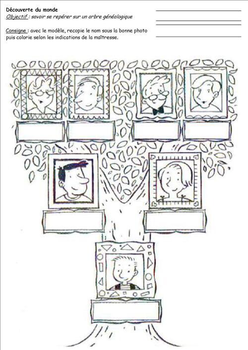 LE TEMPS : LA FAMILLE