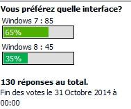Résultat sondage octobre 2014