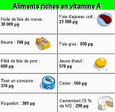 http://au-bonheur.eklablog.com/vitamine-a-a46098267