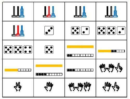 Une évaluation sur les représentations du nombre
