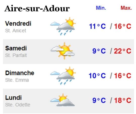 Météo d'Aire-sur-Adour