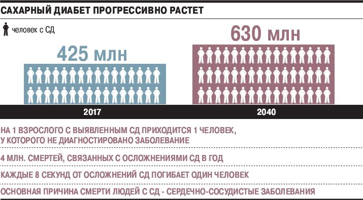 Диабет у детей сроки жизни