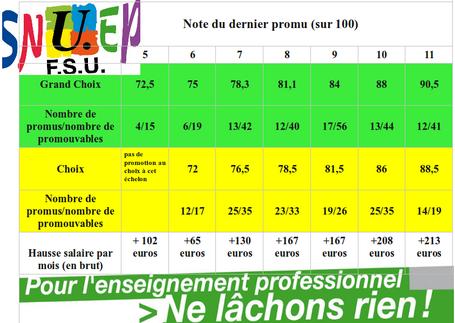 - (mise à jour) CAPA Echelons 2012 : les résultats et analyses