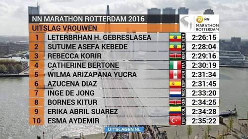 Résultats Rotterdam 2016
