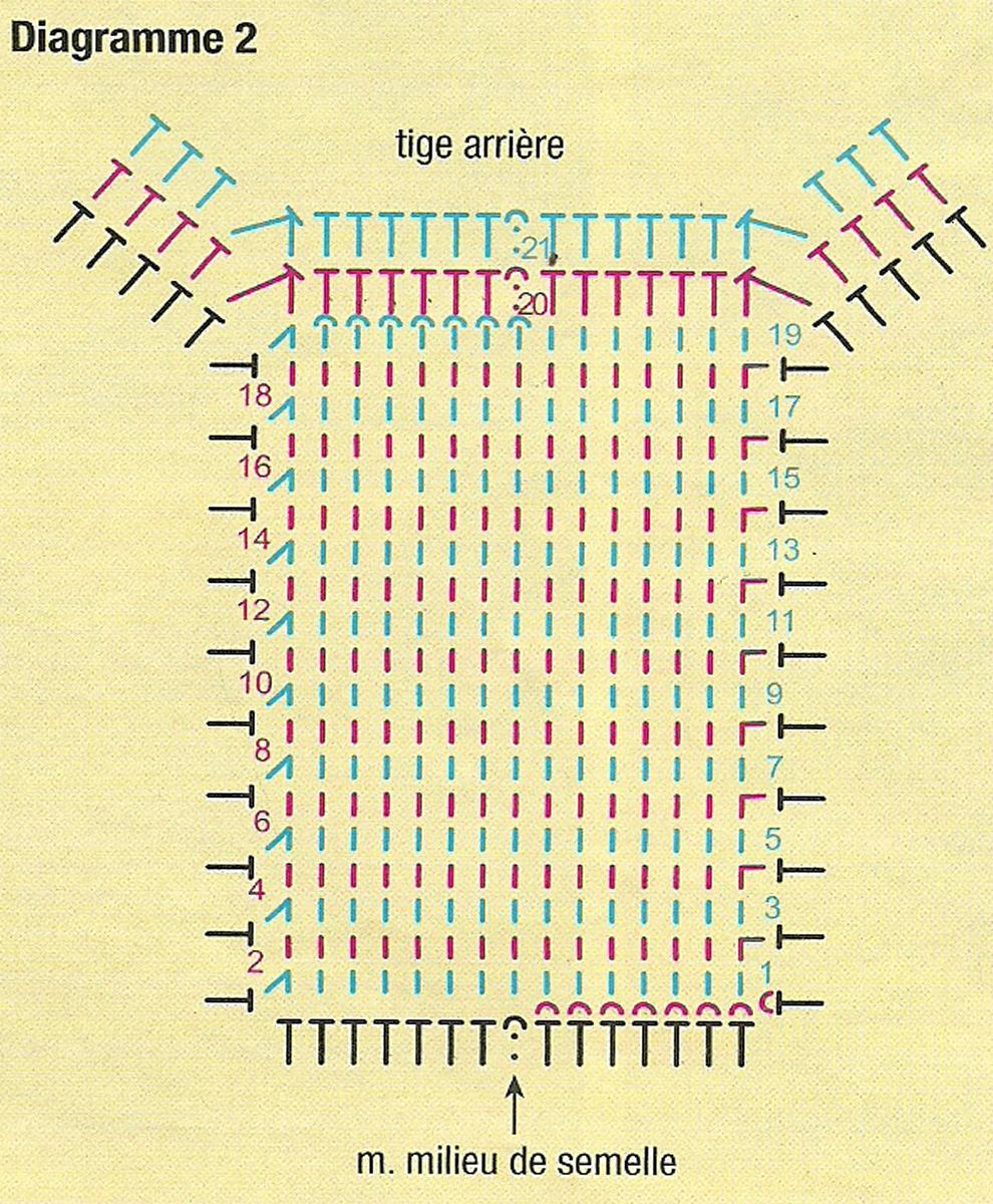 comment faire des chaussette au crochet