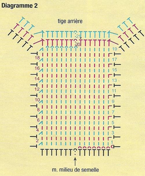 Diagramme2