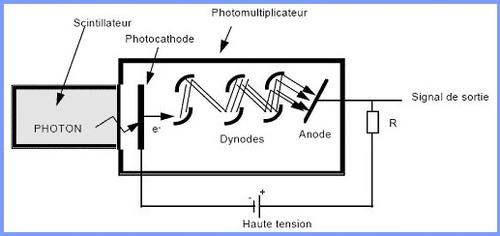 Détection des rayonnements/Appareils de radioprotection