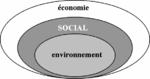 Le développement durable: représentations graphiques, images mentales, présupposés.