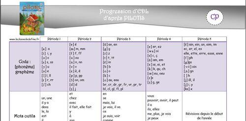 Progressions de CP