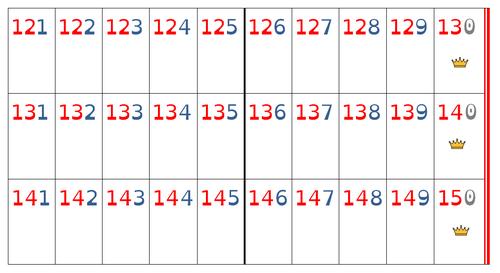 Frise numérique 121 à 150