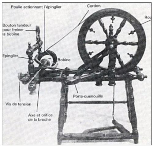 Les différentes parties du rouet