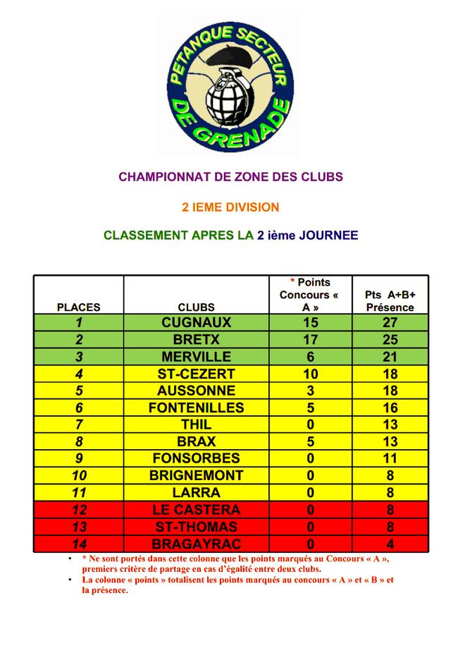 2 ième TOUR DU CHAMPIONNAT DE ZONE DES CLUBS -DIVISION 2-