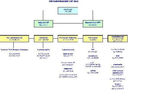 Le CSP de Dax
