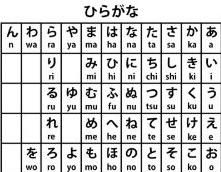 Cours de Japonais A1 - Les hiraganas