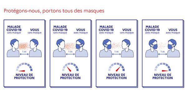 COVID - Nouvelles mesures sanitaires