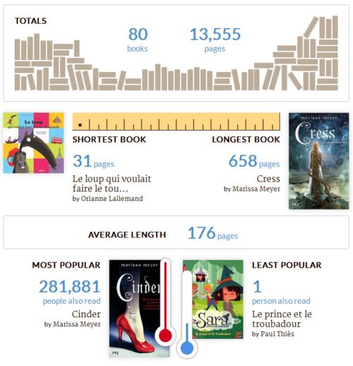 2015 sur Goodreads
