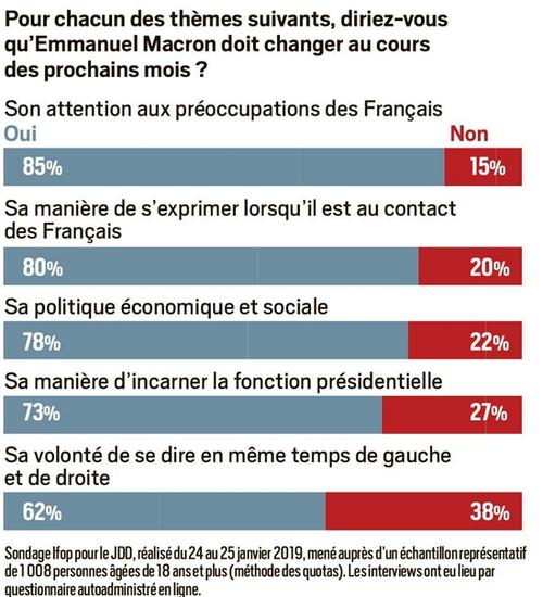Non, la cote de popularité de Macron ne remonte pas