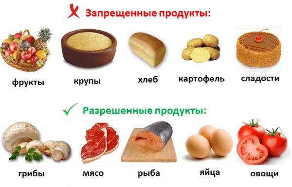 Сахарный диабет какие продукты можно есть таблица