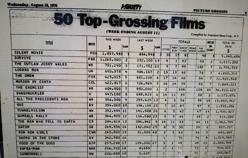 50 TOP GROSSING FILM VARIETY 1976