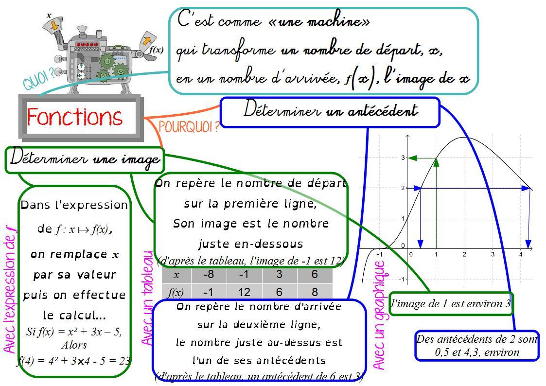 Fonctions, en 3ème | Carte mentale maths, Mathématiques collège, Carte mentale