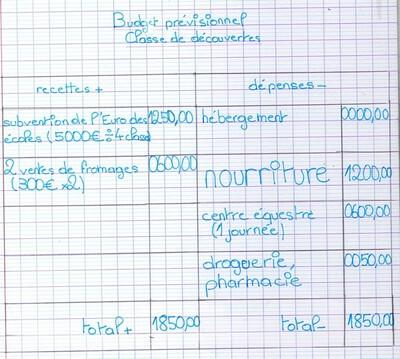 Budget prévisionnel de la classe de découvertes