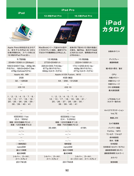 Magazine : ( [Weekly Ascii] - 2017 / No.1130 )