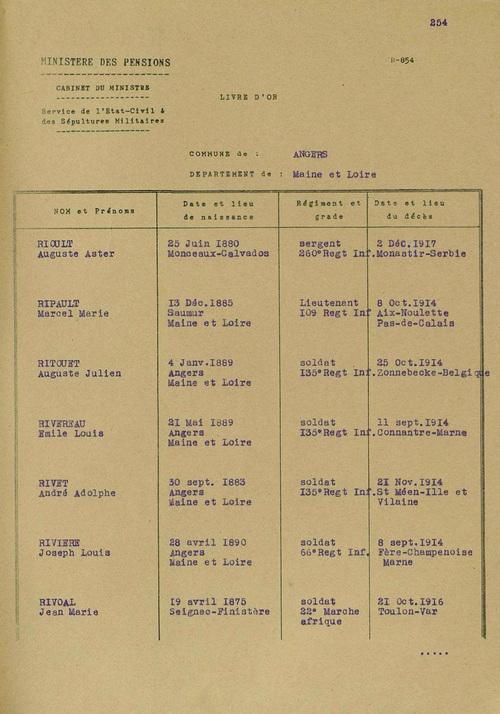 Mon Arrière-Grand-Père, tombé pour la France en novembre 1914